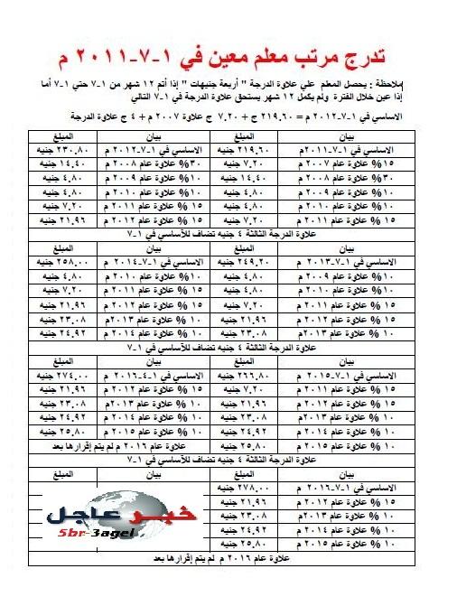 بالمستندات - مرتبات المعلمين شاملة الاساسى والاربعة علاوات حتى الان 2016