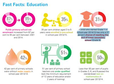La educación de Camboya en cifras. Fuente: UNICEF