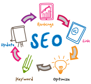 search engine marketing services kochi