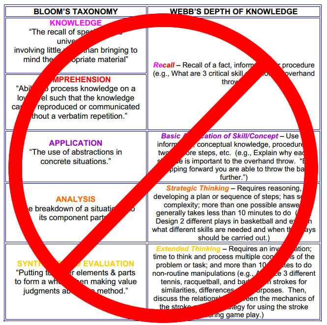 Unfortunate Ming Between Bloom S Taxonomy And Webb Depth Of Knowledge Crossed Out By Me To Discourage Further Distribution