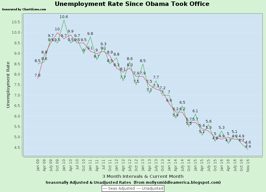 Unemployment rate obama