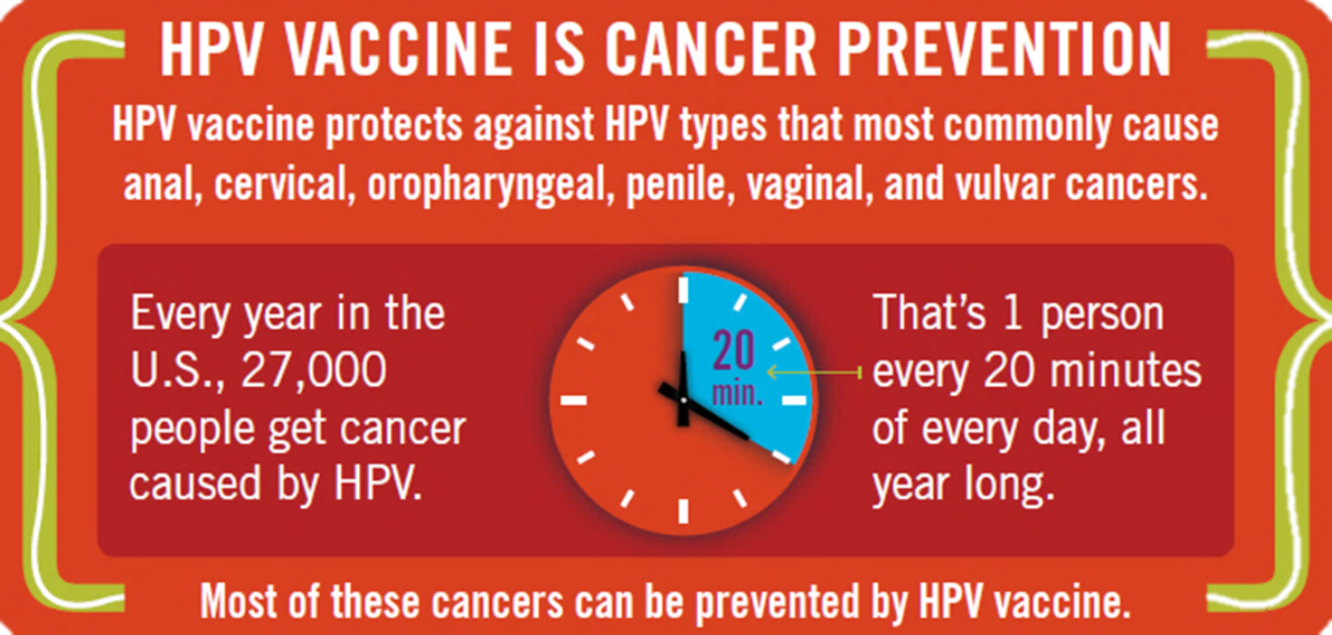Nurses Who Vaccinate: What Is The Best Way to Prevent ...Hpv Vaccine