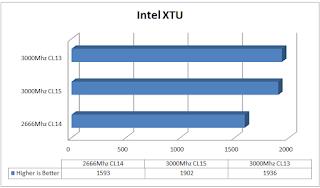 Kingston HyperX Predator 16GB 3000Mhz (4x4) DDR4 Memory Kit