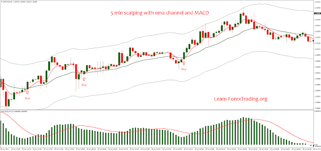 5 min scalping with ema channel and MACD