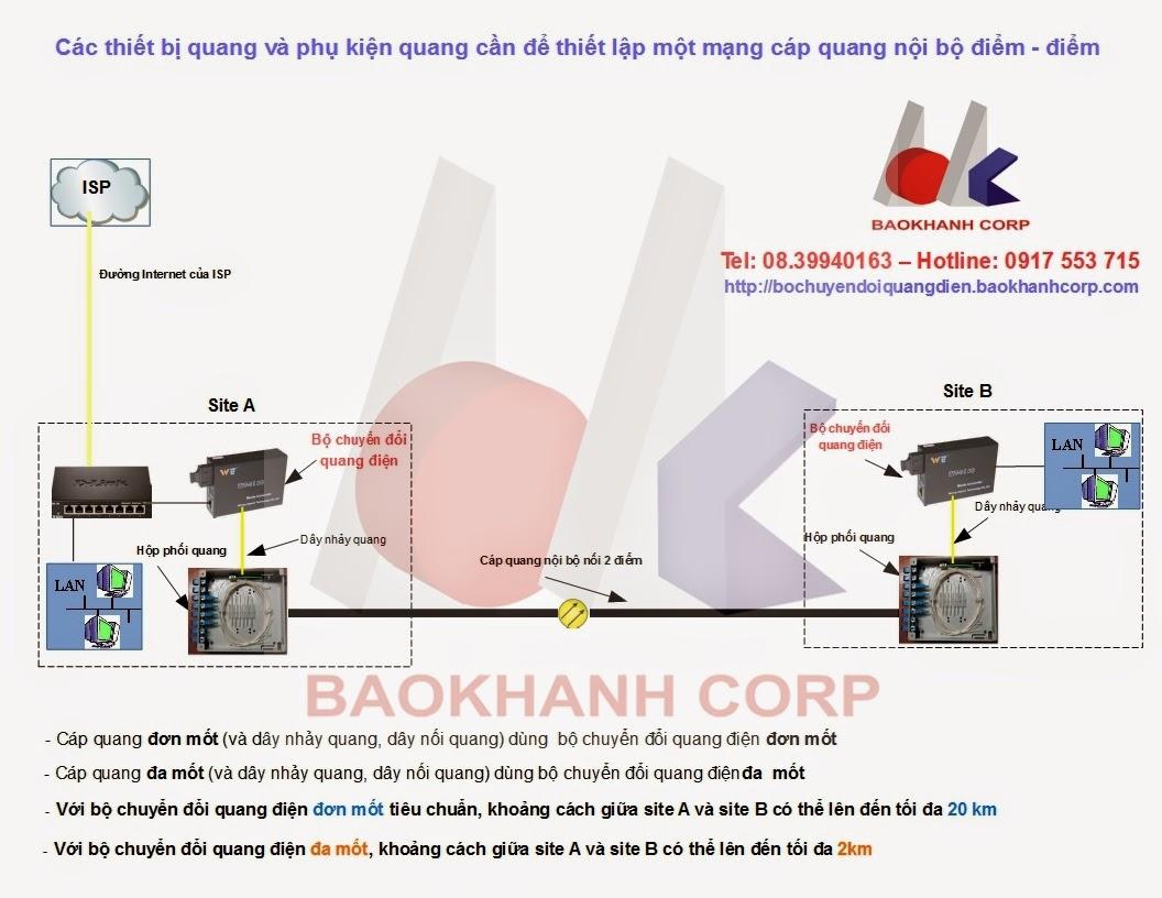 Các thiết bị quang và phụ kiện quang cần trang bị để xây dựng một mạng cáp quang nội bộ