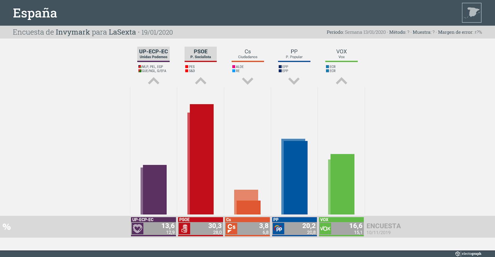 Gráfico de la encuesta para elecciones generales en España realizada por Invymark para LaSexta, 19 de enero de 2020