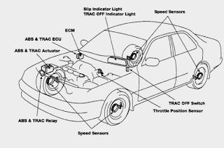 Komponen Sistem Trac