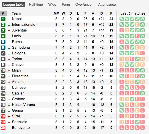 Serie a league table nice houzz - Italian league fixtures and table ...