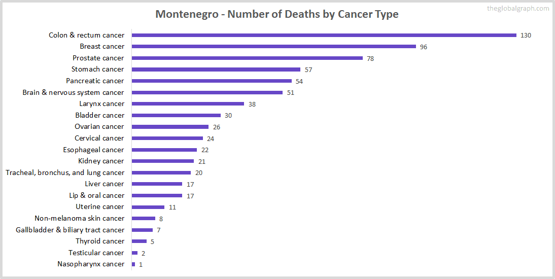 Major Risk Factors of Death (count) in Montenegro