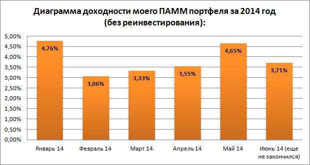 Диаграмма доходности за 16.06.14 - 22.06.14