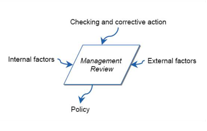 external internal factors of management pepsi A swot analysis is a common tool to assess internal and external factors what are internal & external environmental factors management factors in the.