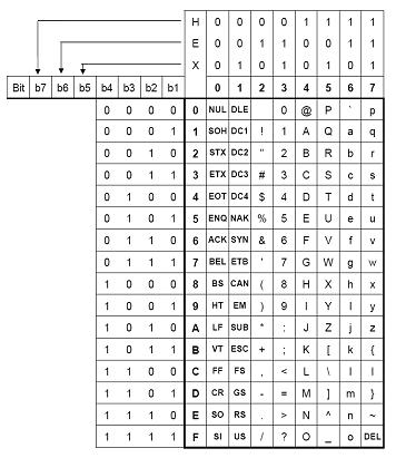 Penjelasan Kode ASCII Materi Sistem Komputer Lengkap