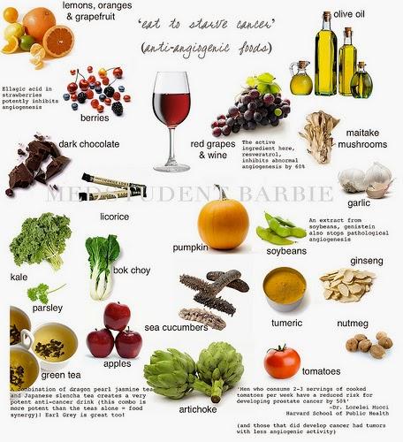 Anti Estrogen Diet Food List