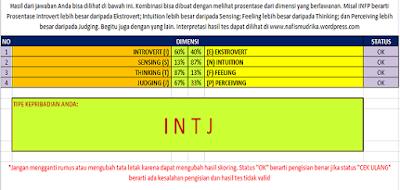 Cara Test Kepribadian Menggunakan MBTI