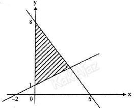 Grafik sistem pertidaksamaan linear, soal Matematika SMA-IPS UN 2017 no. 11