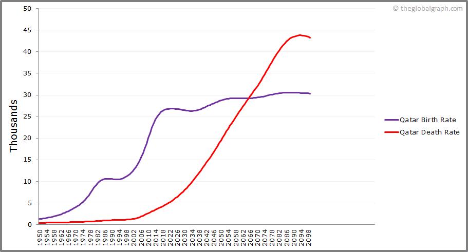 Qatar  Birth and Death Rate