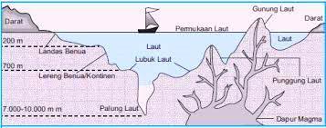 Bentuk Permukaan Bumi Dasar Laut