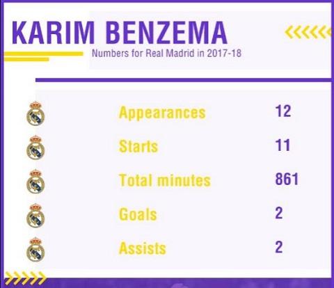 Phong độ tệ hại của Benzema trong đầu mùa giải 2017-2018