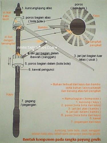 bentuk bagian komponen rangka payung geulis