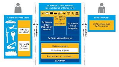 SAP HANA Material and Certifications