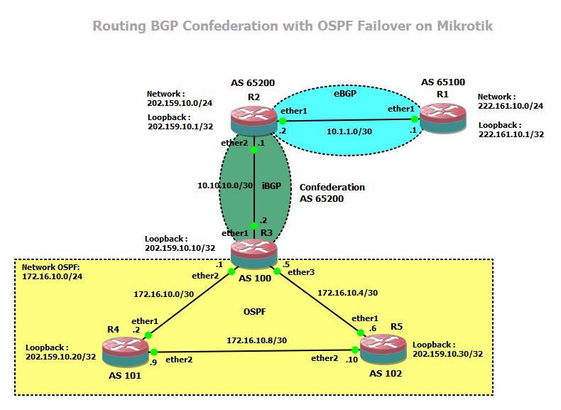 Implementasi BGP Confederation over OSPF Mikrotik Untuk Failover BTS