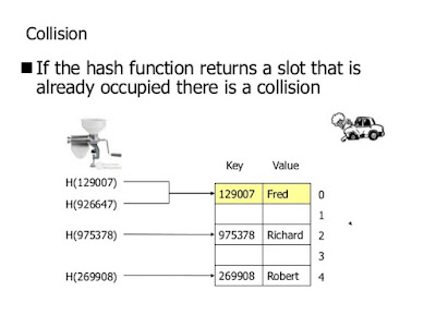How HashMap handles Collision in Java