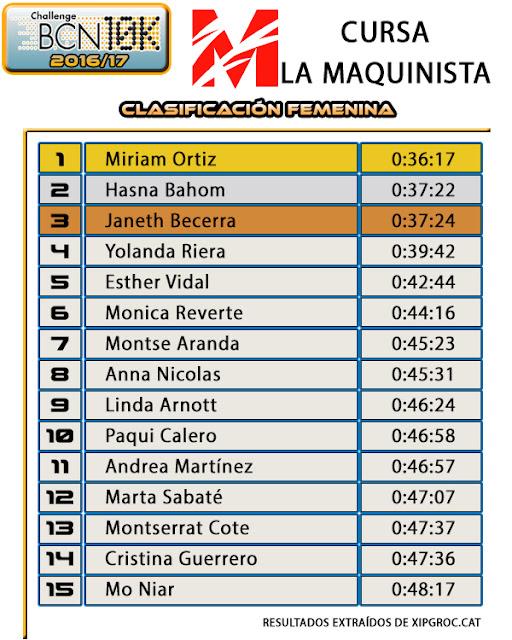 Clasificación Femenina - X Cursa La Maquinista (2017)
