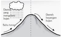 Pengertian dan jenis /  macam hujan