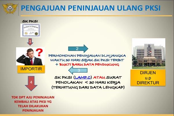 Proses PKSI 3