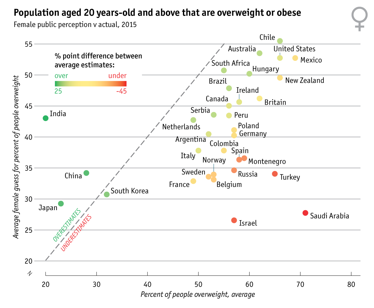 Population aged 20 years-old and above that are overweight or obese (Female)