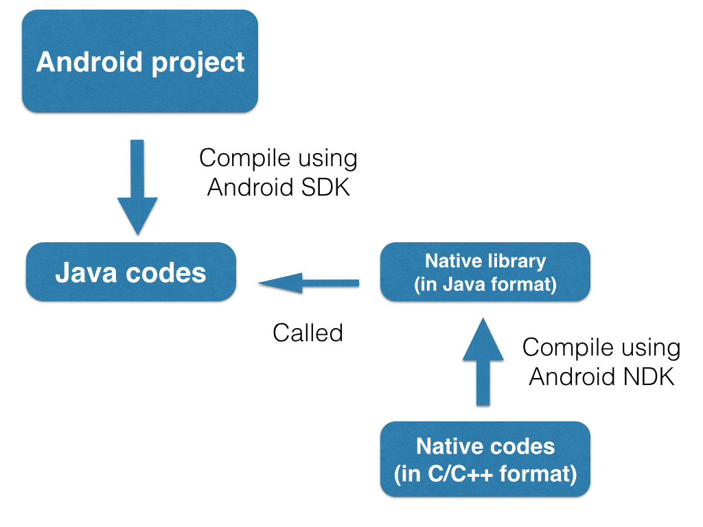 Spencer's everything notebook: [Android] Run C/C++ codes on Android