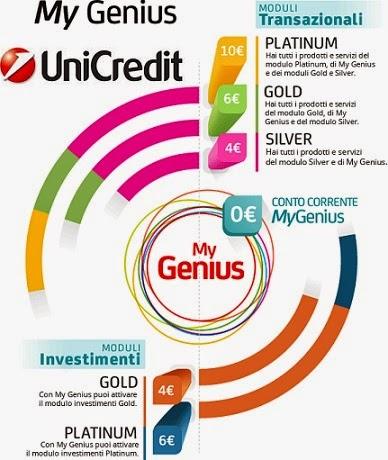 Conto My Genius Unicredit Costi E Opinioni Servizi E
