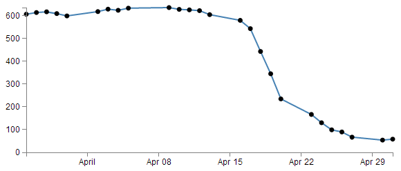 D3 js Tips and Tricks: Change a line chart into a scatter plot with