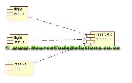 UML diagrams for Online Flight Ticket Reservation System ...