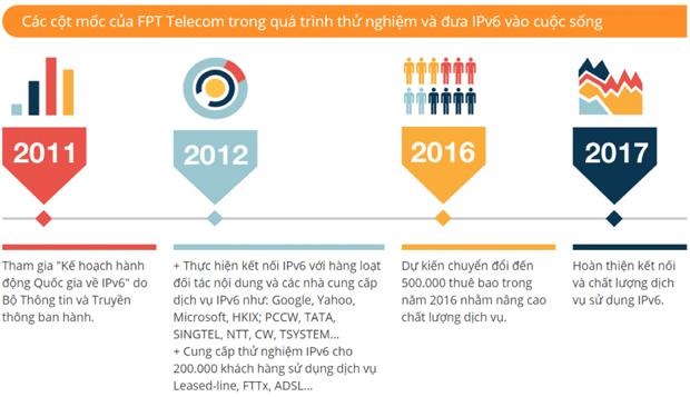 Xây Dựng Mạng Internet Bằng Giao Thức Mới IPv6