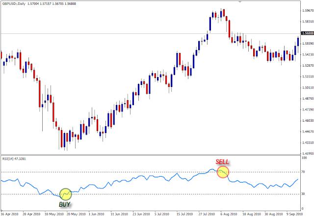 Sinyal Beli/Jual dalam Trading Forex