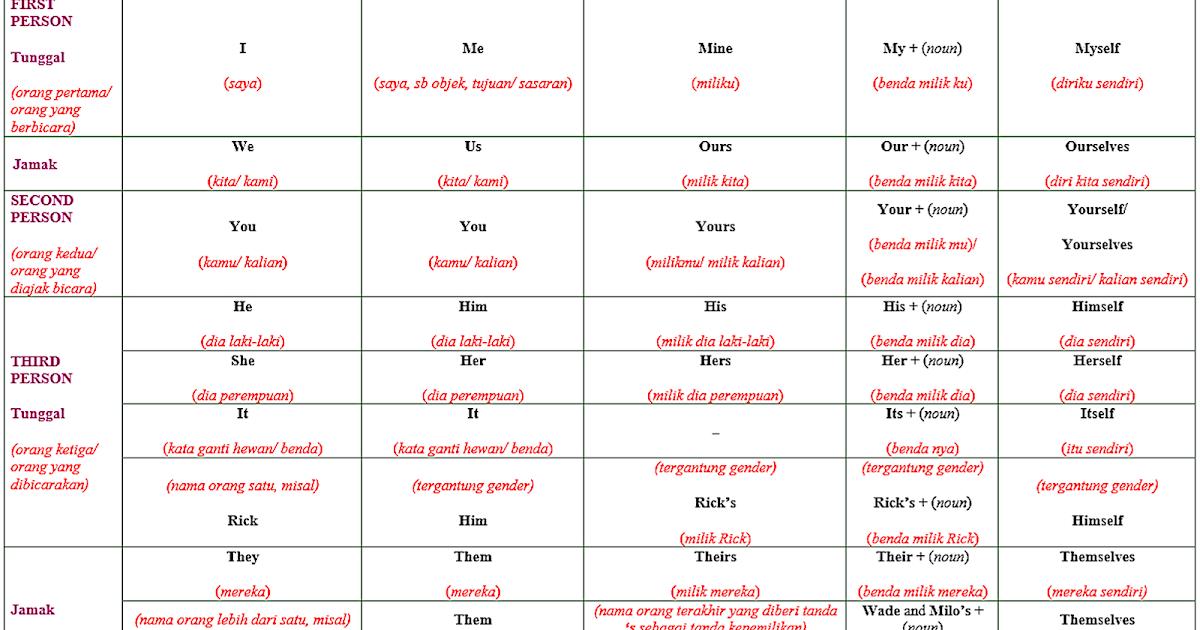 5 Jenis Personal Pronouns Penjelasan Lengkap Dan Contohnya Dimensi Bahasa Inggris