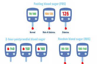 Normal blood sugar after eating A meal