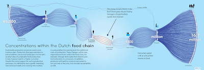 Concentratie in de Nederlandse voedselketen