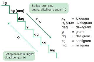 Satuan Berat Matematika