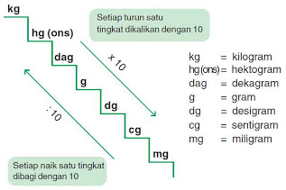 Belajar Satuan Berat Matematika Paling Efektif