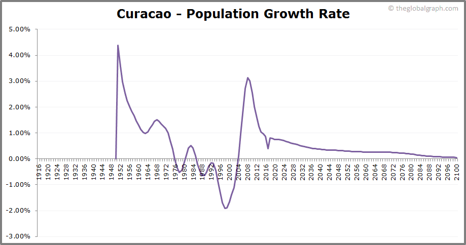 Curacao  Population Growth Rate