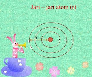 Pengertian Jari-jari Atom,energi ionisasi,afinitas elektron,keelektronegatifa,pengertian ionisasi,energi ionisasi,jari jari ion,jari jari lingkaran,contoh jari jari atom,pengertian,