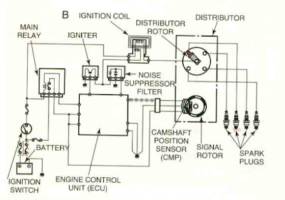 All About Ignition System: Introduction