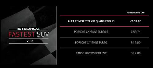 Alfa Stelvio Lap Times