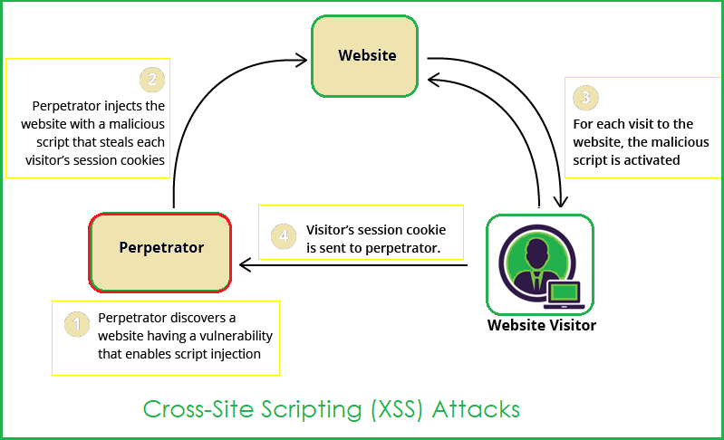 Angular Prevent XSS/CSRF Attacks - Angular Security! - Angular