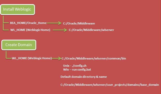 weblogic tutorial for beginners pdf
