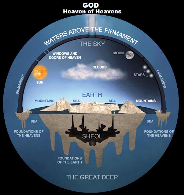 Esta também é a visão dos Hebreus acerca da Terra