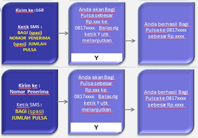 Cara Transfer Pulsa Semua Operator Indonesia