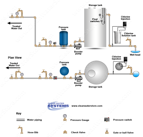 Clean Well Water Report How To Disinfect Well Water For Wiring Diagram